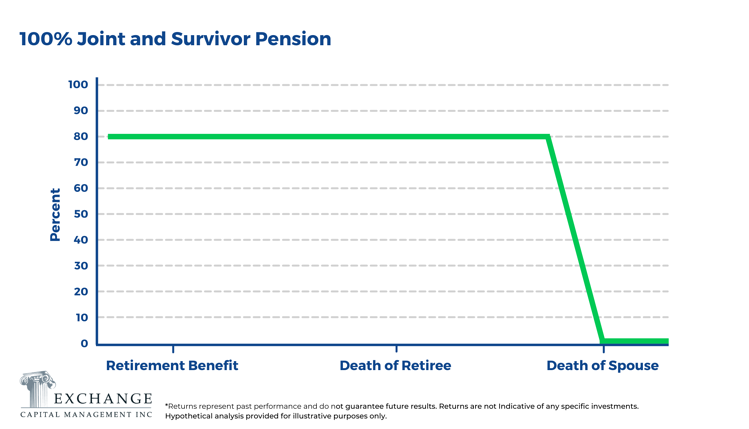 100 Percent Joint and Survivor Pension