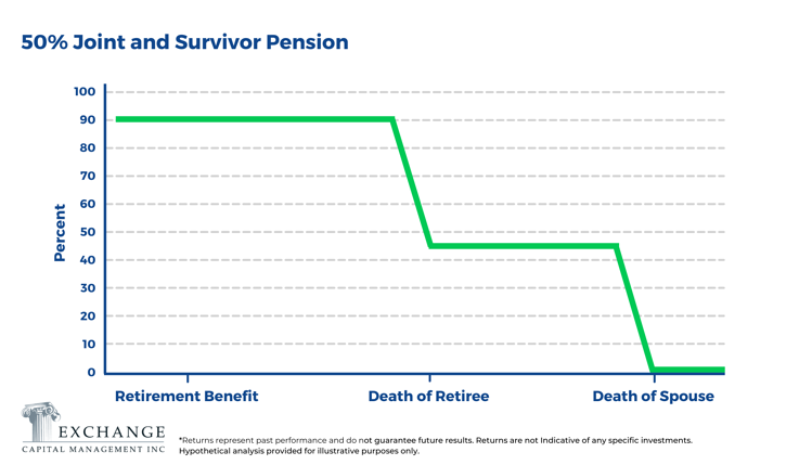50 Percent Joint and Survivor Pension