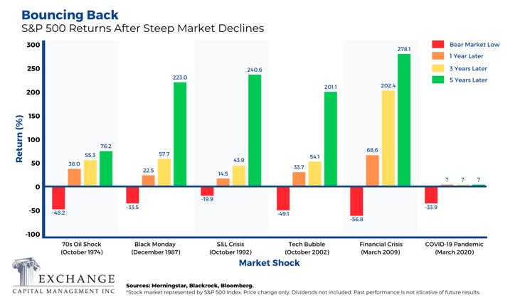S&P 500 Returns After Steep Market Declines