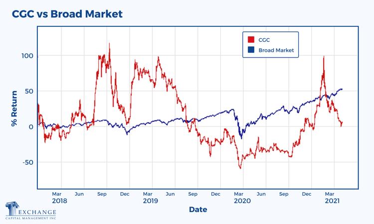CGC vs Broad Market