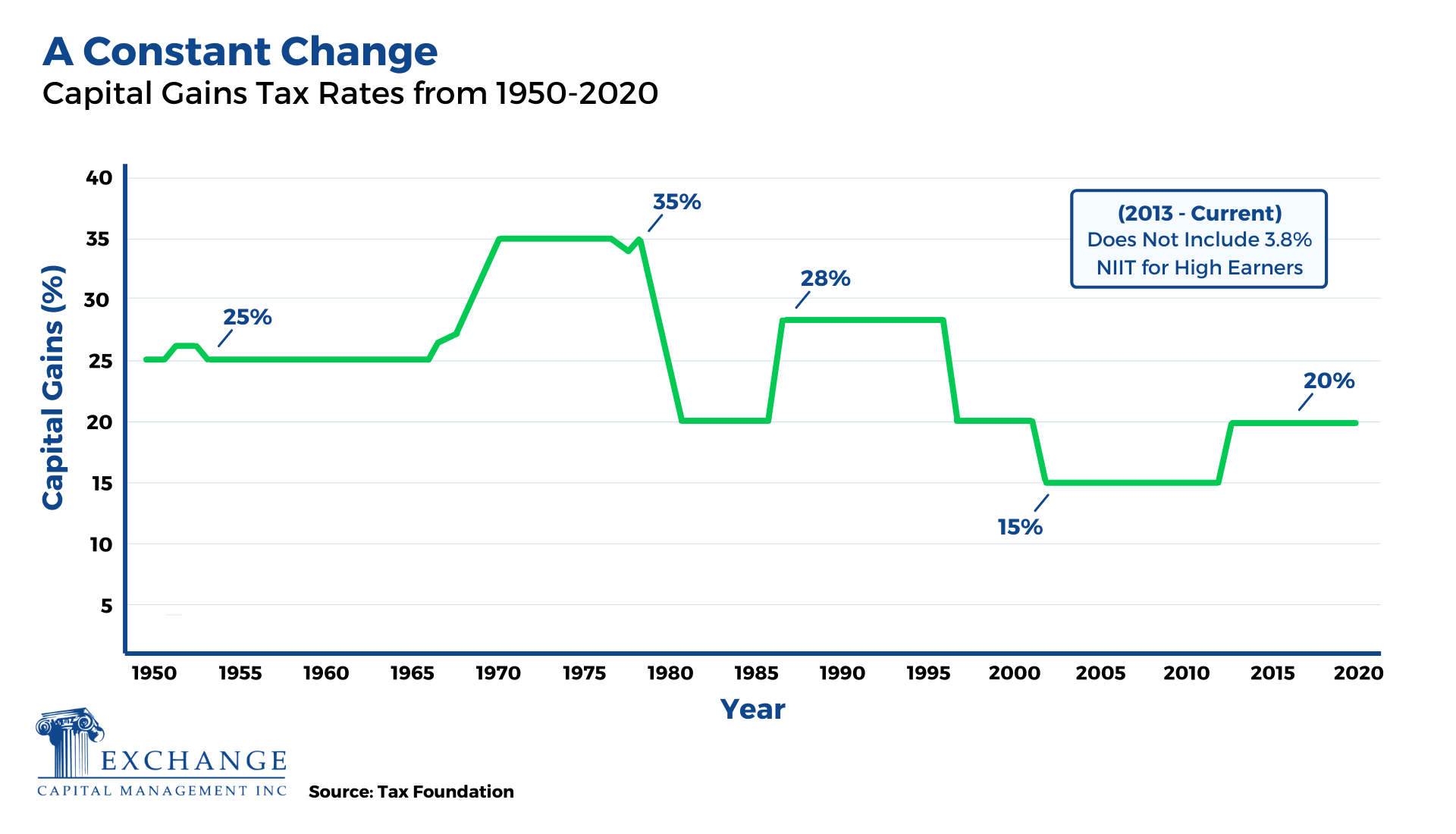 Capital Gains Tax Rates from 1950-2020 Chart (1)