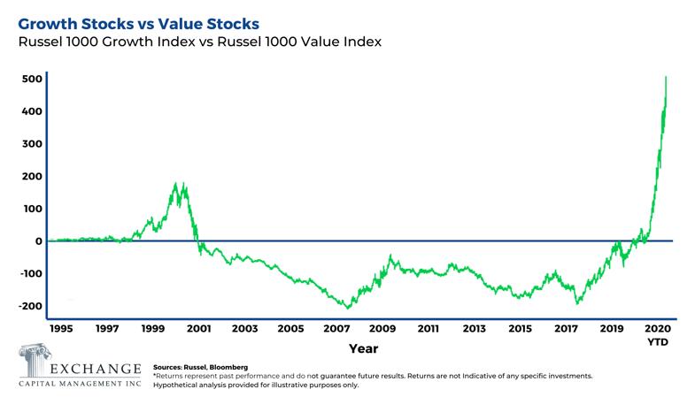 Growth Stocks vs Value Stocks