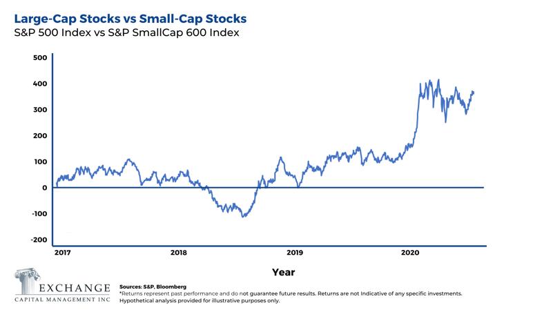 Large-Cap Stocks vs Small-Cap Stocks