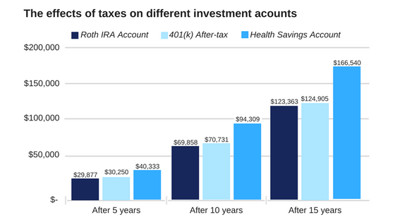Taxes on Investment Accounts