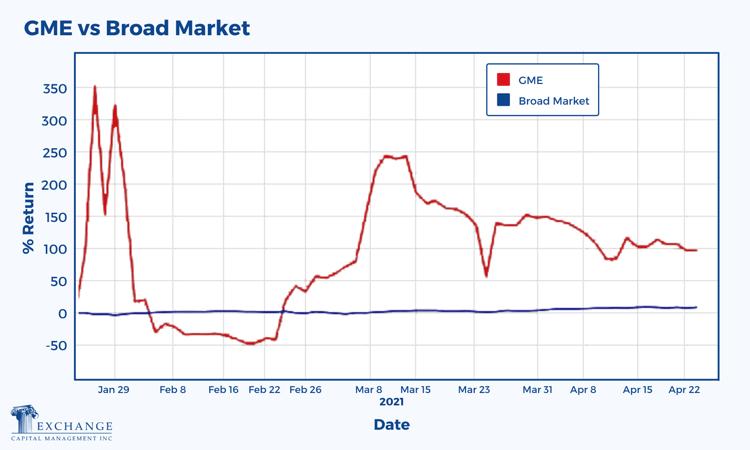 GME vs Broad Market