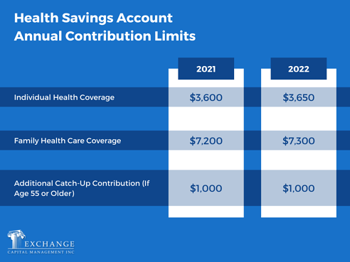 Health Savings Account Annual Contribution Limits - 2021