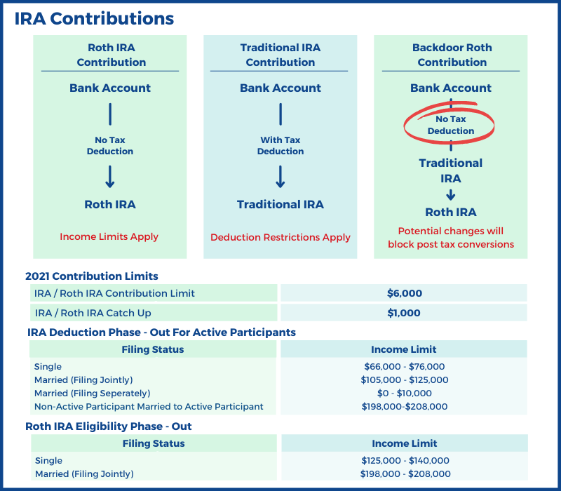 IRA Contributions and Deductions Limits
