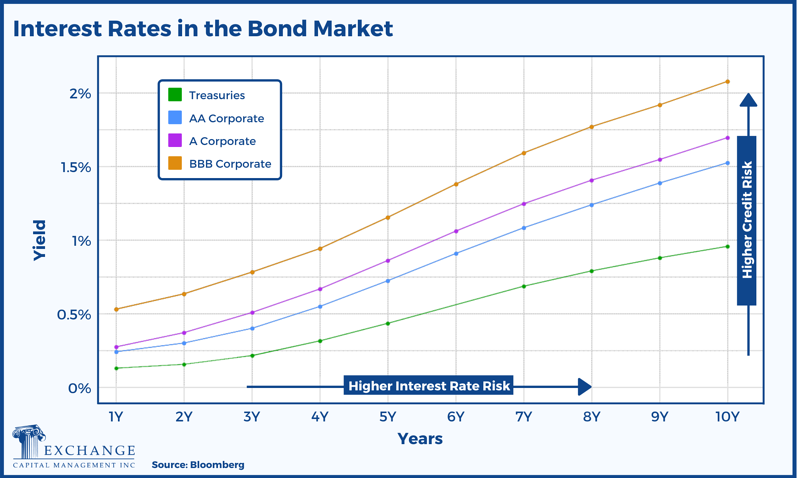 Interest Rates in the Bond Market