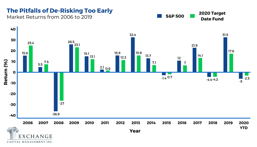 The Pitfalls of De-Risking Too Early