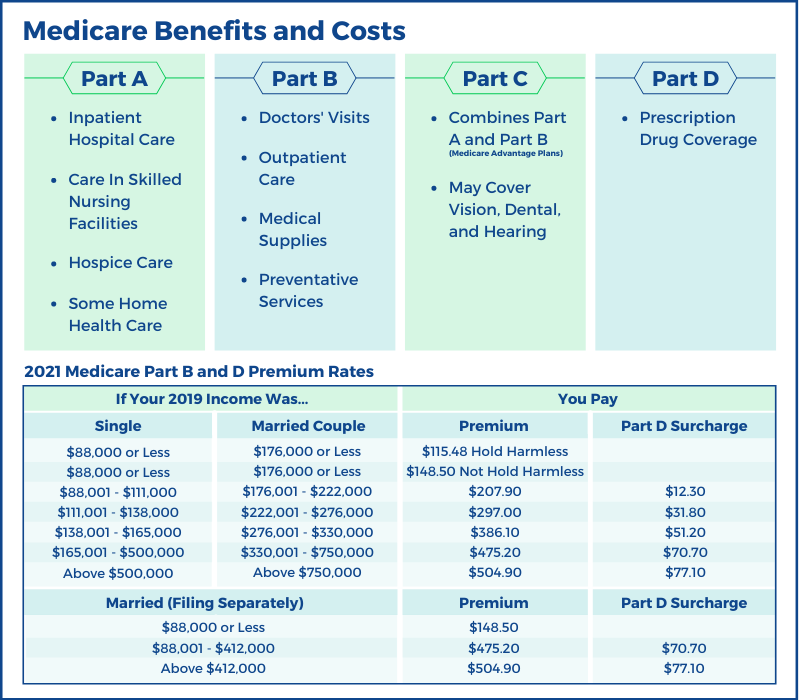 Medicare Coverage and Cost-1