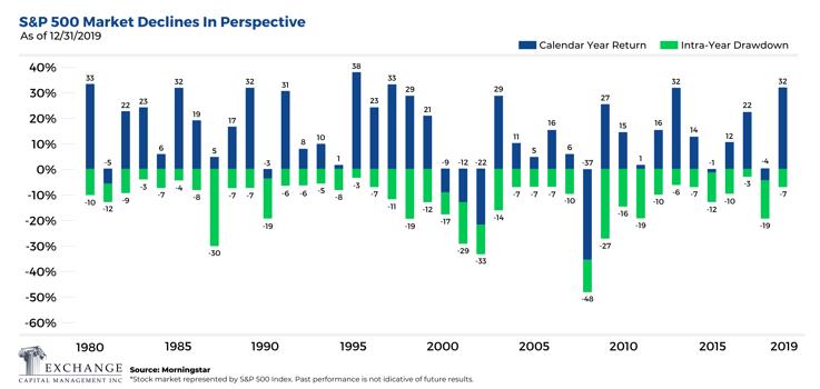 S&P 500 Market Declines In Perspective