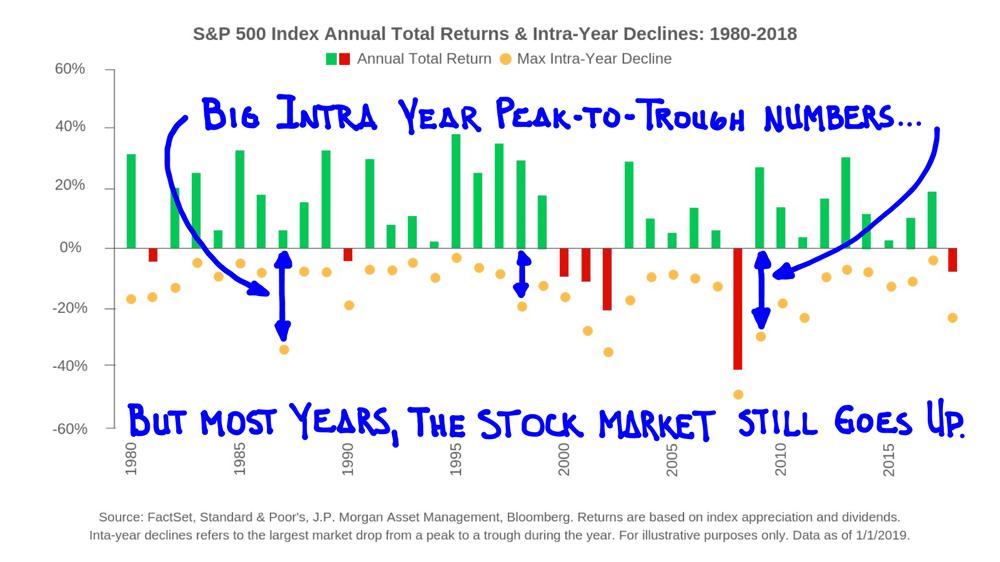 SP 500 Index Chart 1980-2018