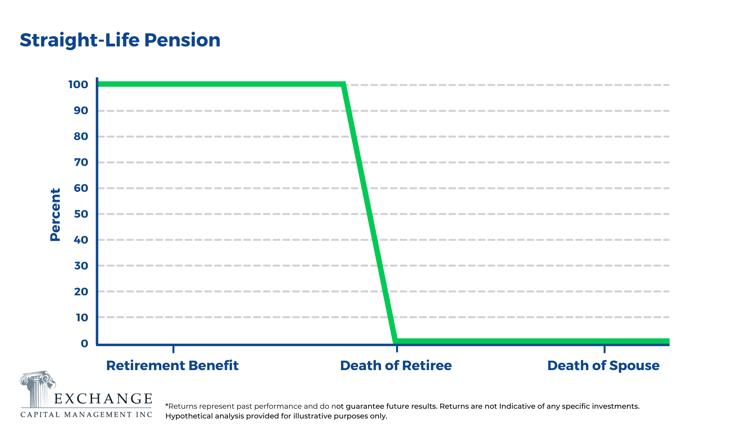 Straight-Life Pension