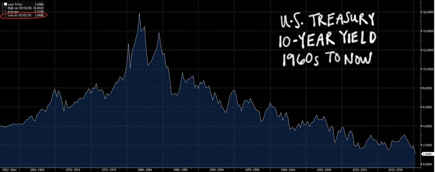 U.S. Treasury 10-Year Yield 1960s to Now